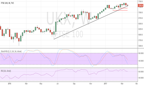 UKX: UK FTSE remains heavy at current levels
