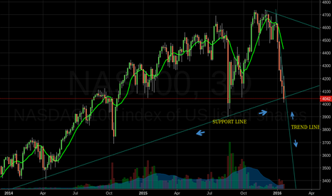 NAS100: Just broke through support.  Down we go.