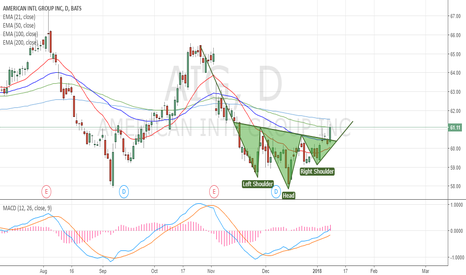 AIG: Inverted H&S breakout?