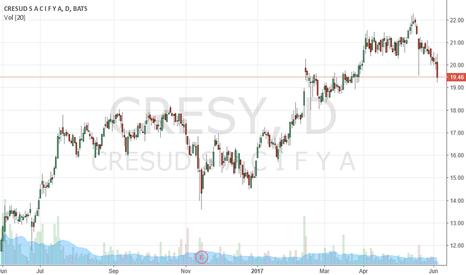 CRESY: Buy more CRESY