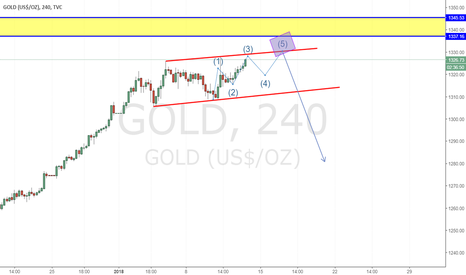 GOLD: SELL LIMIT GOLD