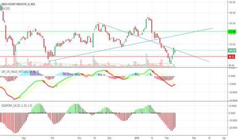 ICIL: ICIL is looking good for long