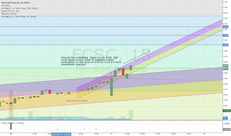 FCSC: FCSC next leg up.