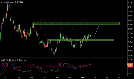 DX1!: DXY
