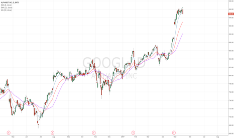 GOOGL: Holding up pretty well in comparison to other FAANG
