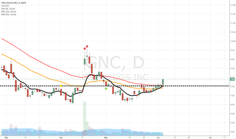 GNC: I believe GNC is a buy