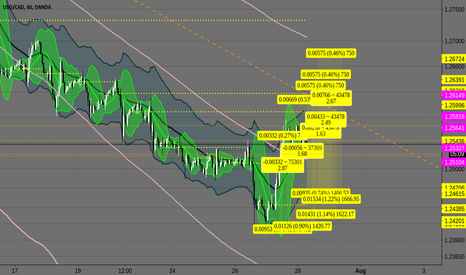 USDCAD: USDCAD more entry limit ideas?