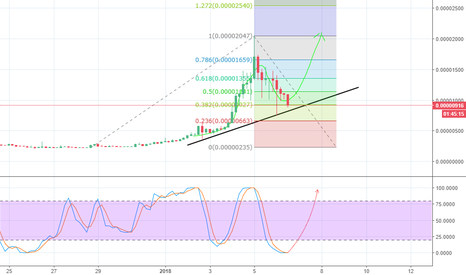 TRXBTC: TRON (TRX) about to step onto the plane again!