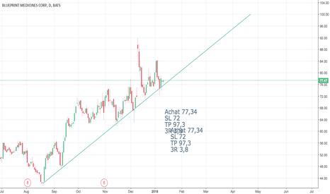 Bpmc stock price and chart tradingview bpmc bpmc tendance malvernweather Image collections