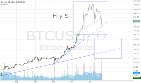 BTCUSD: Big H & S, will go to 200