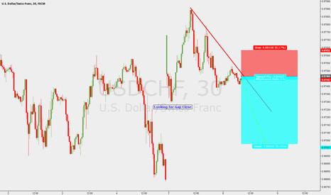 USDCHF: Short USD/CHF Technical Gap Close
