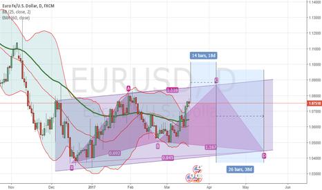 EURUSD: EURUSD view for the next 2 months.....