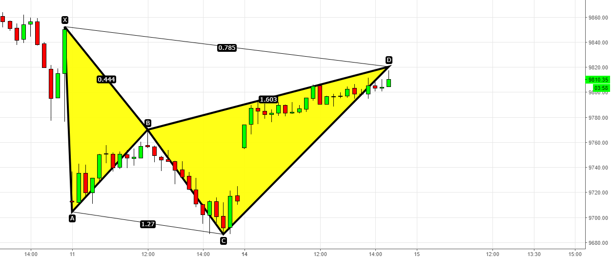 Nifty - 100 Points Enjoyed - Sell with Bearish Cypher below 9790