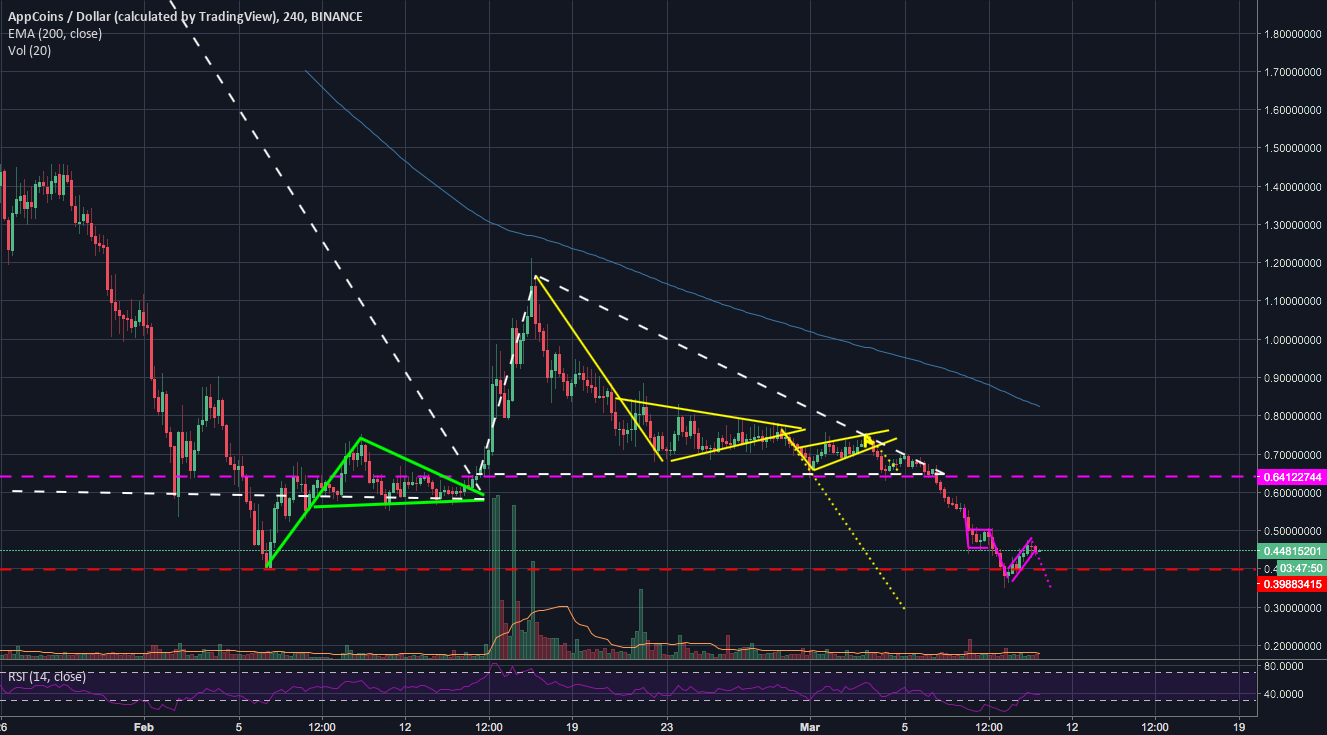 APPC - still going down further