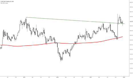 SBIN: SBIN-strong support near previous breakout and  50 DMA