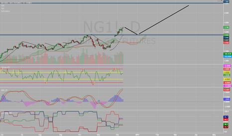 NG1!: Natural Gas Cooling Off ??