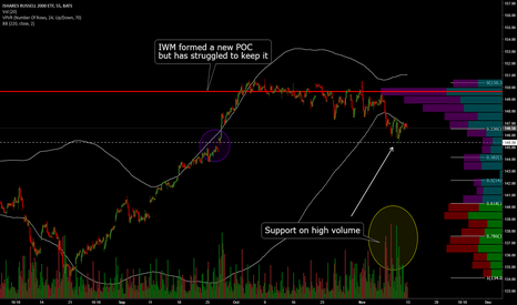 IWM: IWM: Support on High Volume