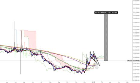 SBDBTC: steem dollar mega bull run (2000%~3000%)