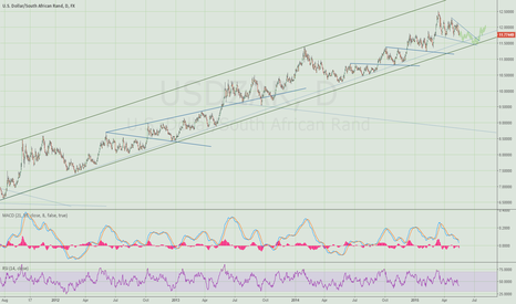 USDZAR: Expecting some chop here on dollar/rand