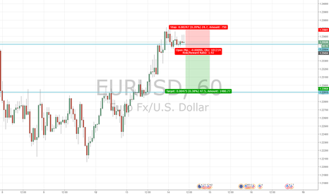 EURUSD: A stronger USD CPI and Retail Sales Data?