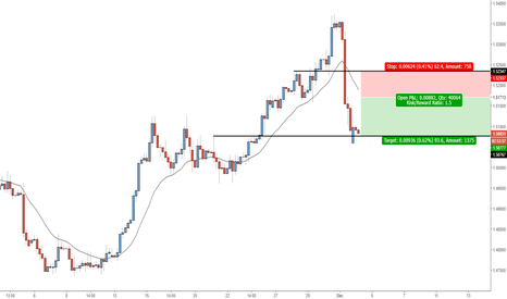 EURCAD: EURCAD - Strong CT move, Sell at minor resistance