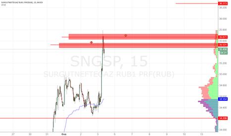 SNGSP: Сургутнефтегаз преф продажа 35.50