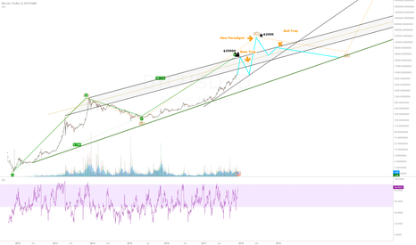 BTCUSD: A look into the future... and a little bit of trading-fiction :D