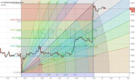 USDCAD: SUGGEST FOR USDCAD