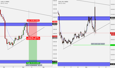 """XAUUSD: GOLD - """"The not so Safe Haven"""""""