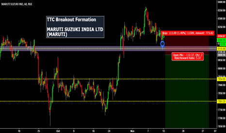 MARUTI: Maruti Is Almost Out Of Fuel For Further Upside