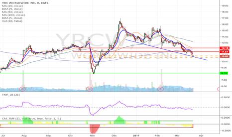 YRCW: YRCW - Key support breakdown short from $10.90 /10.63 to $8.13