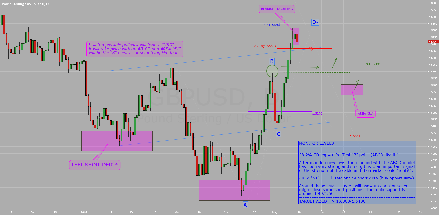 $GBPUSD: Time to Pullback?