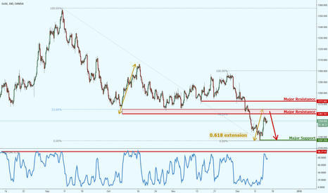 XAUUSD: Gold approaching strong resistance, keep an eye on it!