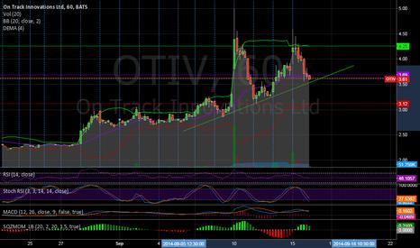 OTIV: OTIV is ready to surge again