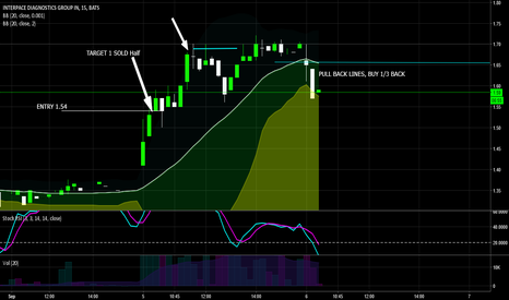 IDXG: $IDXG Day trading Looking to bounce off the yellow area