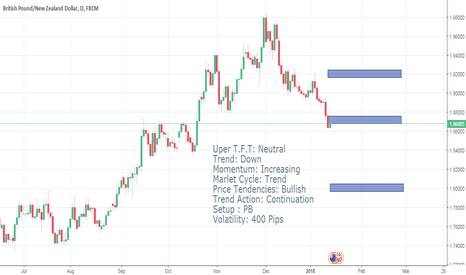GBPNZD: Price Action GBP USD