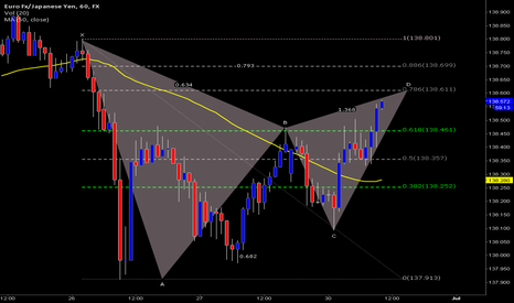 EURJPY: Bearish Gartley near completion EURJPY