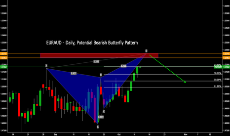 EURAUD: EURAUD - Daily, Potential Bearish Butterfly Pattern