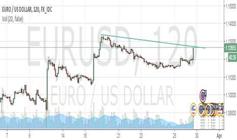 EURUSD: Short EURUSD at current price. SL 30 pips. TP 290 pips