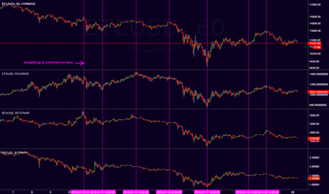 BTCUSD: Bots now controlling the whole crypto market more than ever