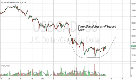 USDCAD: Going for cup pattern
