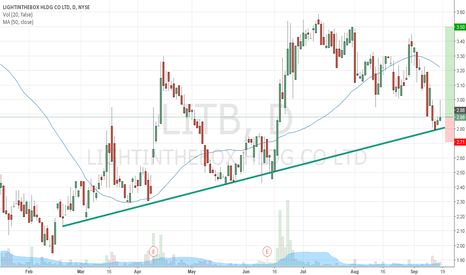LITB: Long LITB on channel support