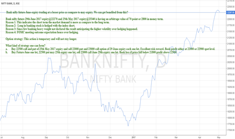 BANKNIFTY: Banknifty June Future is trading at 70 point discount