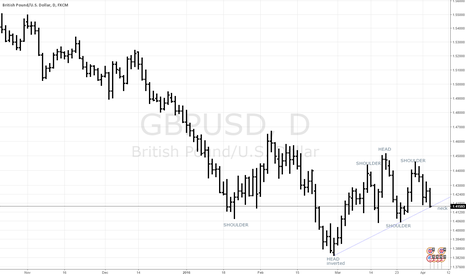 GBPUSD: Cable at neck line 1