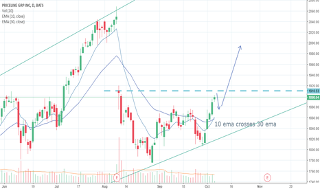PCLN: Priceline Group LONG