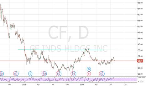 CF: Long CF