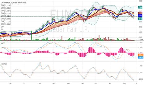 FUN: Cedar Fair (FUN):  Typical range-bound stock