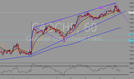 CADCHF: Possible short opportunity