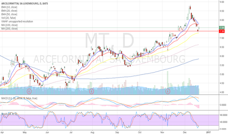 MT: pulled back into support