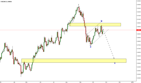 EURGBP: EURGBP Possible ABC pattern ?